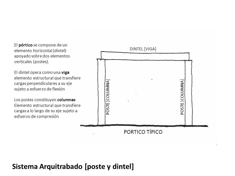 Sistema Arquitrabado [poste y dintel]